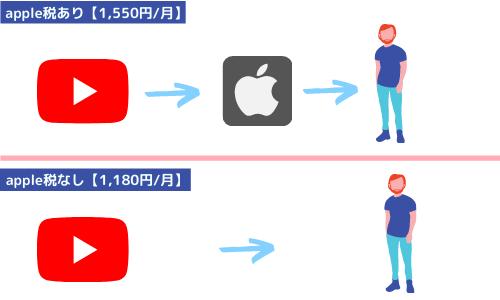 なぜ値段に差が生まれるのか【結論apple税】